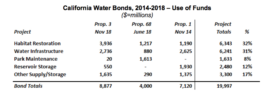 How Much California Water Bond Money is for Storage?