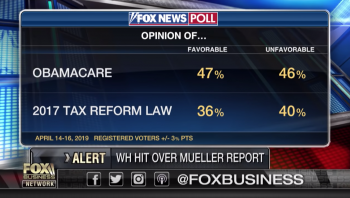 Fox Poll: Obama Care more popular than Trump tax reform